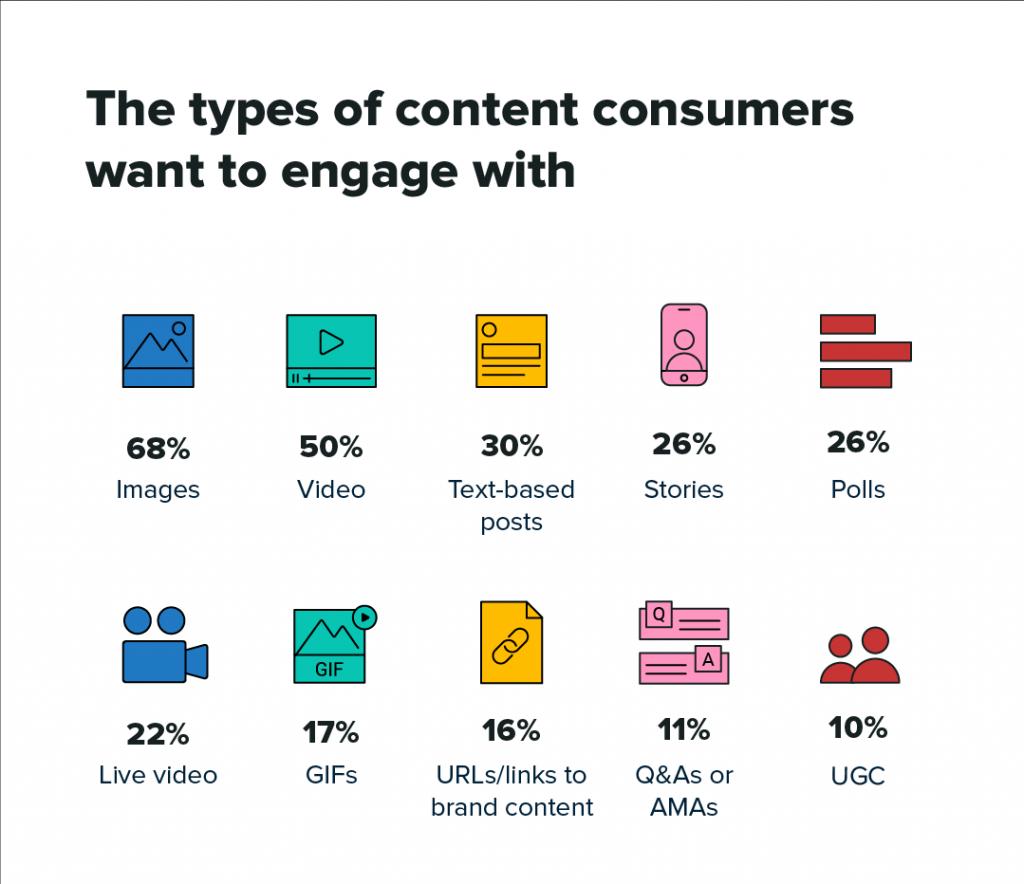 content consumers